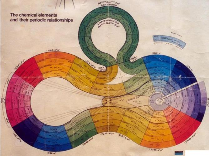 7 Spiral Periodic Table