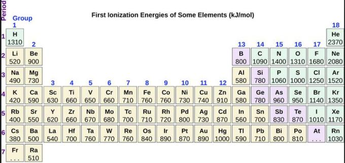 First Ionization Energy values Periodic table
