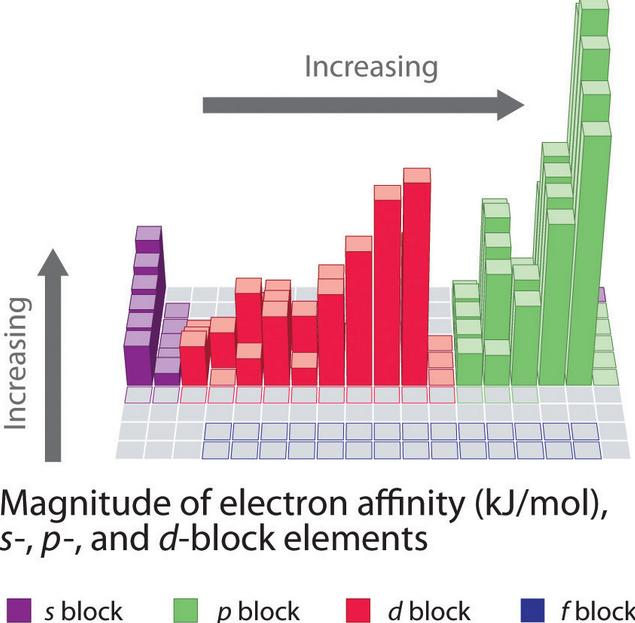 Periodic Table of Electron affinity