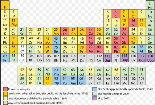 Periodic Table since ages