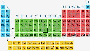 27 Iridium in Periodic Table