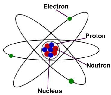 29 Bad image of Atom