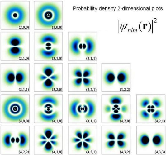 30 Probability Density of electron