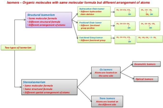 30 Types of Isomerism