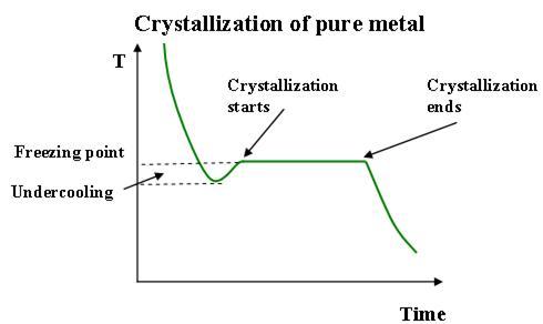 31 Crystalization