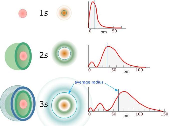 31 Nodes in Electron orbitals