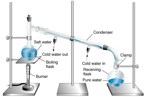 32 Distillation