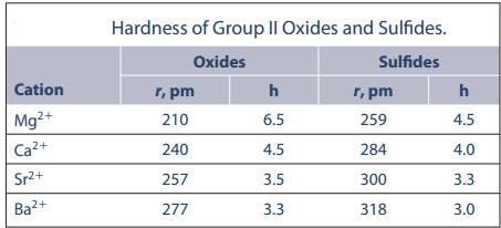 32 Hardness of Group 2 oxides and Sulfides