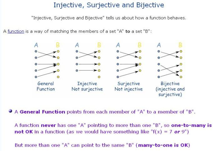 32a Injective Surjective Bijective