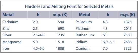 33 Hardness and Melting Point trend