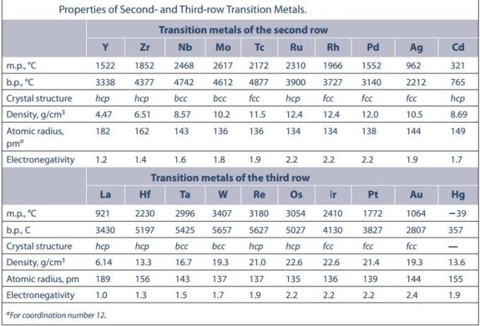 34 Properties of second and Third row Transition Metals