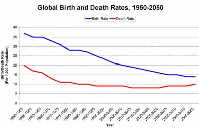 20 Global Birth abd death rates
