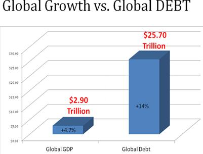 1 Global GDP Global DEbt percentage change