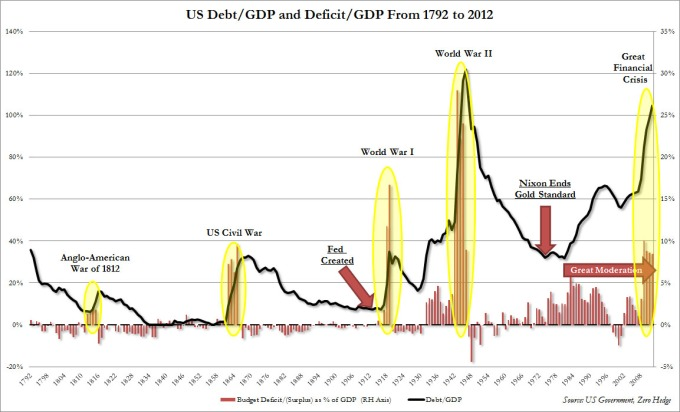 11 US Debt to GDP Since Independence