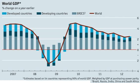 13 GDP growth percentage