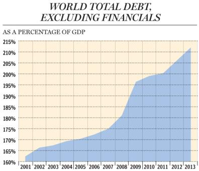 15 world total debt excluding financials