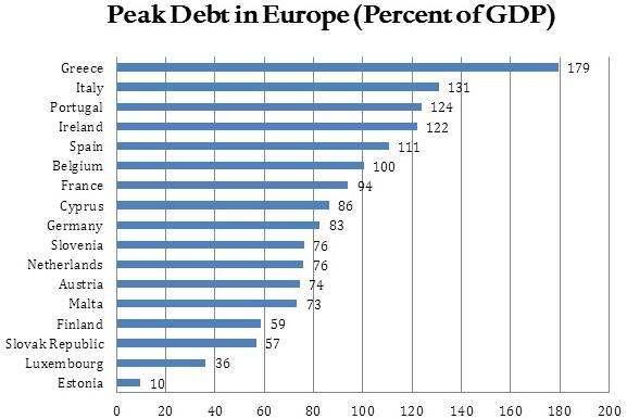 17 Europian countries Debt by GDP