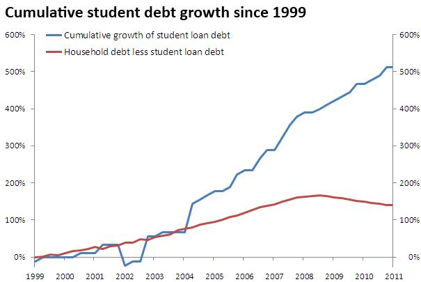 18 Student debt