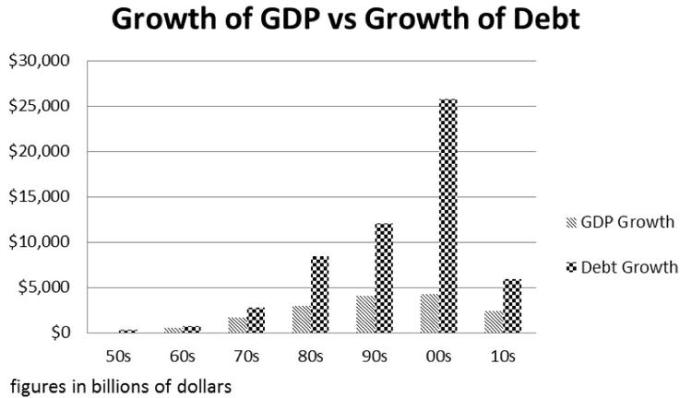 19 Growth of GDP vs Growth of Debt
