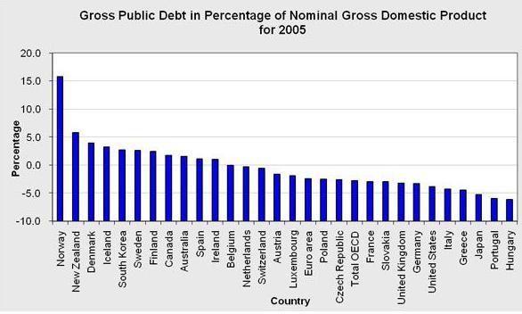 2 Public debt by GDP