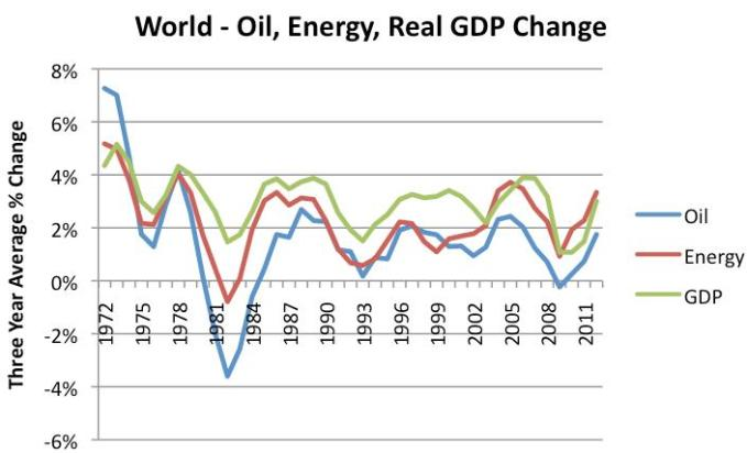 20 world oil Energy real GDP change