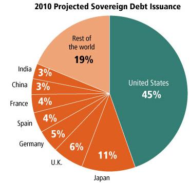 3 sovereign debt Issuance
