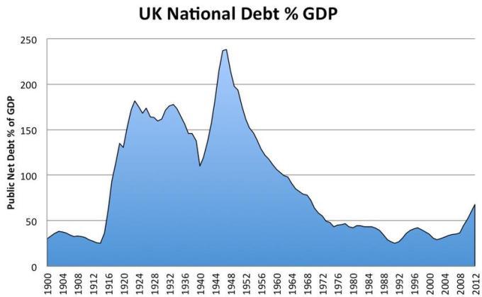 6 UK National Debt