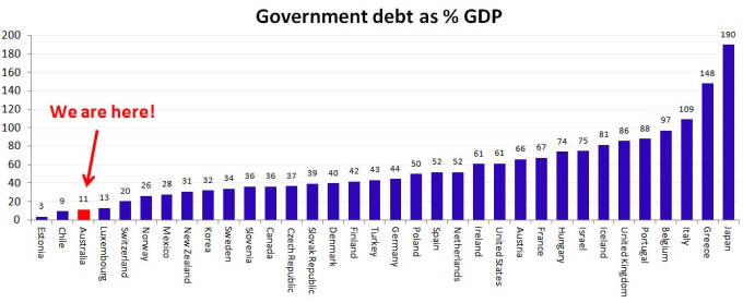 8 Country Debt as percentage of GDP