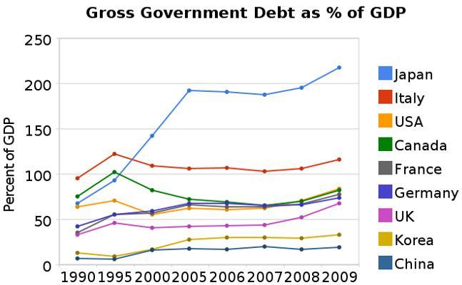9 trend of Govt debts
