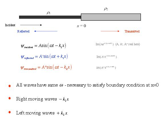 1 Reflected Transmitted incident propagated wave SKMClasses