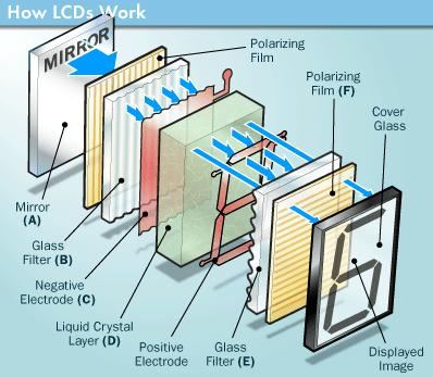 How LCD works